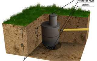 Емкость для выгребной ямы: виды, как выбрать, технология установки и цена