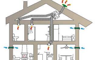 Монтаж, установка и расчет вентиляционных каналов своими руками