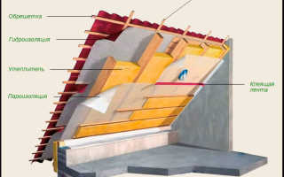 Как рассчитать утеплитель на крышу: правила выбора, толщина материала