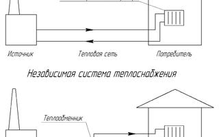 Зависимая и независимая система отопления: схема присоединения, плюсы и минусы