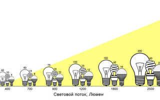 Светодиодные лампы для люстры: разновидности, технические характеристики и особенности