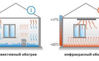 Инфракрасное отопление – принцип действия, преимущества и недостатки