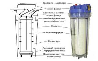 Фильтр для насосной станции: назначение, виды, устройство и критерии выбора