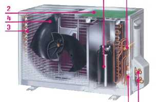 Устройство сплит-системы кондиционера и принцип её работы