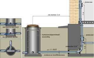 Стояк канализации: устройство, назначение, материалы изготовления и правила монтажа