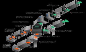 Системы вентиляции: виды, типы, составляющие, мероприятия