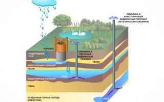Как проверить глубину скважины после бурения: способы и порядок работ