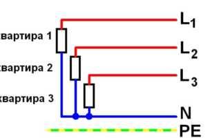 Последствия обрыва нуля в трехфазной сети: виды повреждений и отгорание нуля