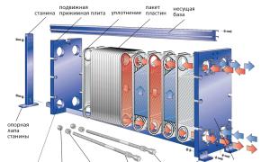 Пластинчатый теплообменник: виды, характеристики, сферы применения