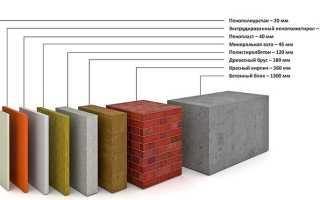 Утеплитель Пенофол: для стен, балкона, основные виды и варианты своими руками