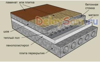 Покрытие для теплого пола: технология, материалы, важные характеристики