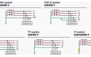 Системы заземления TN, TN-C, TN-C-S, TN-S, TT, IT: достоинства и недостатки