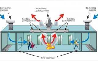 Аварийная вентиляция: расчет и особенности устройства