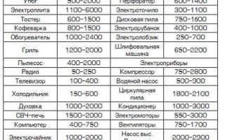 Разрешенная мощность электроэнергии в квартире: норма киловатт на квартиру с электроплитой