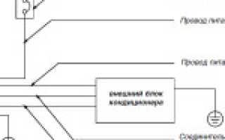 Инструкции к кассетным кондиционерам: установка, монтаж, пульты