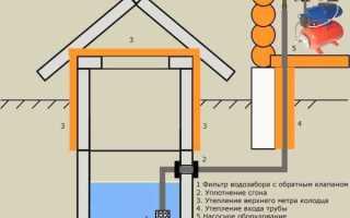 Водопровод на даче своими руками: выбор труб, типы конструкций, проектирование и этапы монтажа
