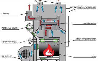 Котлы отопления на дровах длительного горения и твердом топливе