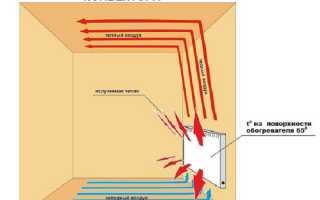 Конвекторные батареи: что это такое, как они работают, преимущества и недостатки