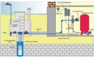 Автоматика для скважинного насоса: назначение, установка, подключение и настройка