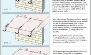 Уклон водосточного желоба: расчет оптимальной величины и монтаж под правильным углом