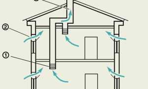 Вытяжная вентиляция: принцип работы, виды, места установки