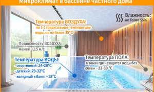 Вентиляция бассейна: расчет приточной системы воздухообмена