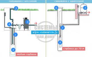 Обустройство скважины на воду: варианты, подготовка, этапы монтажа и цена