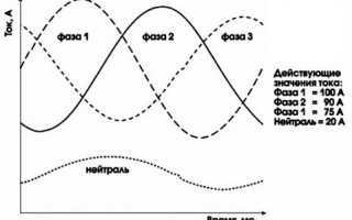 Перекос фаз в трехфазной сети: причины, защита и способы устранения