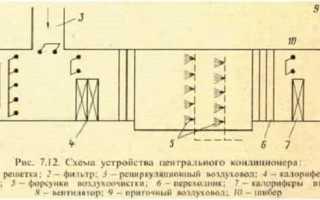 Расчет схемы центрального кондиционера
