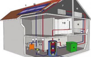 Газовые системы отопления: классификация по конструкции и виду топлива