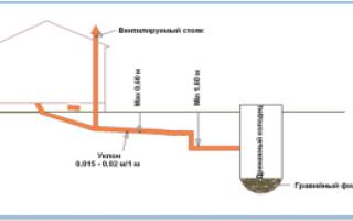 На какую глубину закапывать канализационные трубы: нормы СНиП, расчеты и ошибки