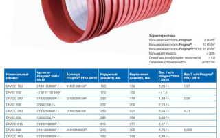 Канализационные трубы Прагма: область применения, технические характеристики и монтаж