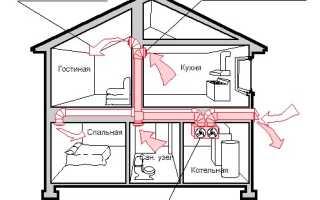 Нормы установки и правила монтажа вентиляции в частном доме