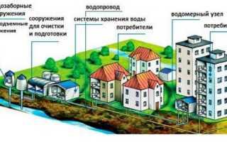 СанПиН для централизованного водоснабжения: общие положения, требования и контроль качества воды