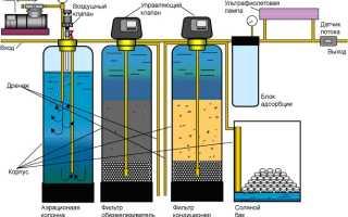 Обслуживание систем водоочистки и водоподготовки: периодичность и мероприятия