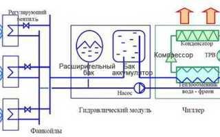 Система кондиционирования в магазине и бутике торгового центра