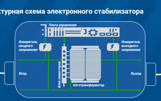 Инверторный стабилизатор напряжения: устройство и принцип действия, преимущества