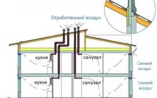 Принудительная вытяжная вентиляция в частном доме: механическая, естественная