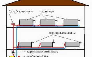 Бойлерное отопление частного дома своими руками: схема, расчет