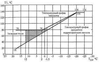 Расчет температурного графика и режима отопления