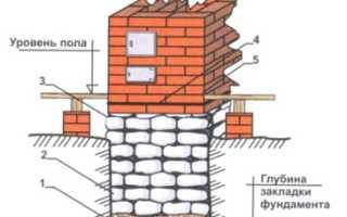 Фундамент под печь: виды, материалы и инструменты, этапы строительства