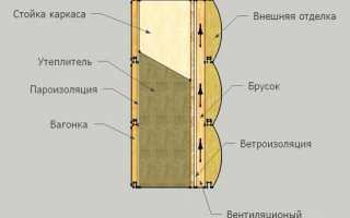 Утепление брусового дома изнутри: теплоизоляторы, материалы, технология