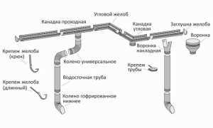 Ремонт водосточной системы: причины повреждений, виды работ и цены