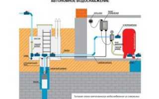 Свод правил для внутреннего водопровода и канализации зданий