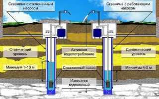 Статический и динамический уровень воды в скважине: понятия и способы определения