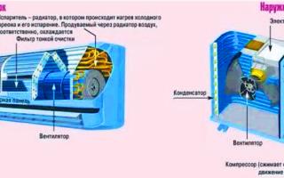 Бытовые кондиционеры для квартиры: устройство компрессора и внутреннего блока