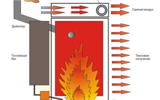 Отопление дома на отработанном масле своими руками: котлы, отзывы
