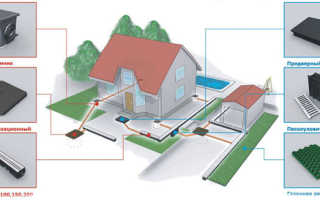 Ливневая канализация для частного дома: виды, устройство, требования и цена