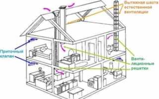 СНиПы вентиляции жилых домов, общественных зданий и помещений