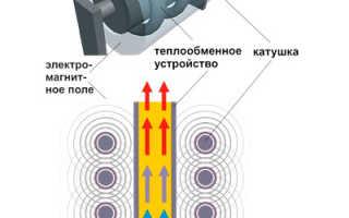 Индукционный нагреватель: схема нагрева, плюсы и минусы, варианты устройств